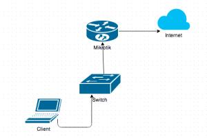 Mikrotik Sebagai Internet Gateway