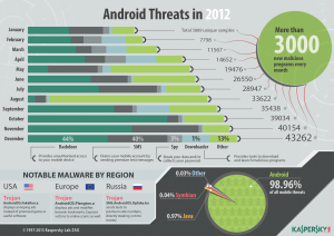 Kaspersky_Lab_Infographics_Android_Threats_in_2012-10-188104